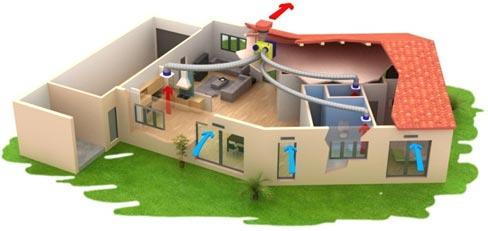 Principe de la ventilation simple flux